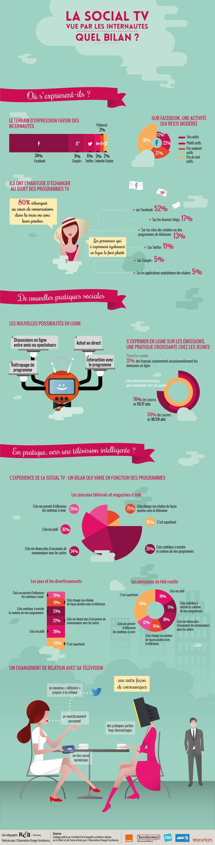 La Social TV et les internautes