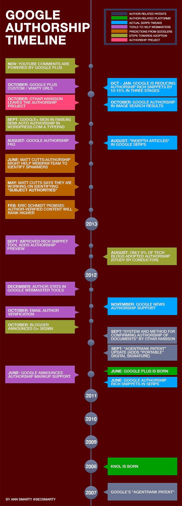 Authirship timeline