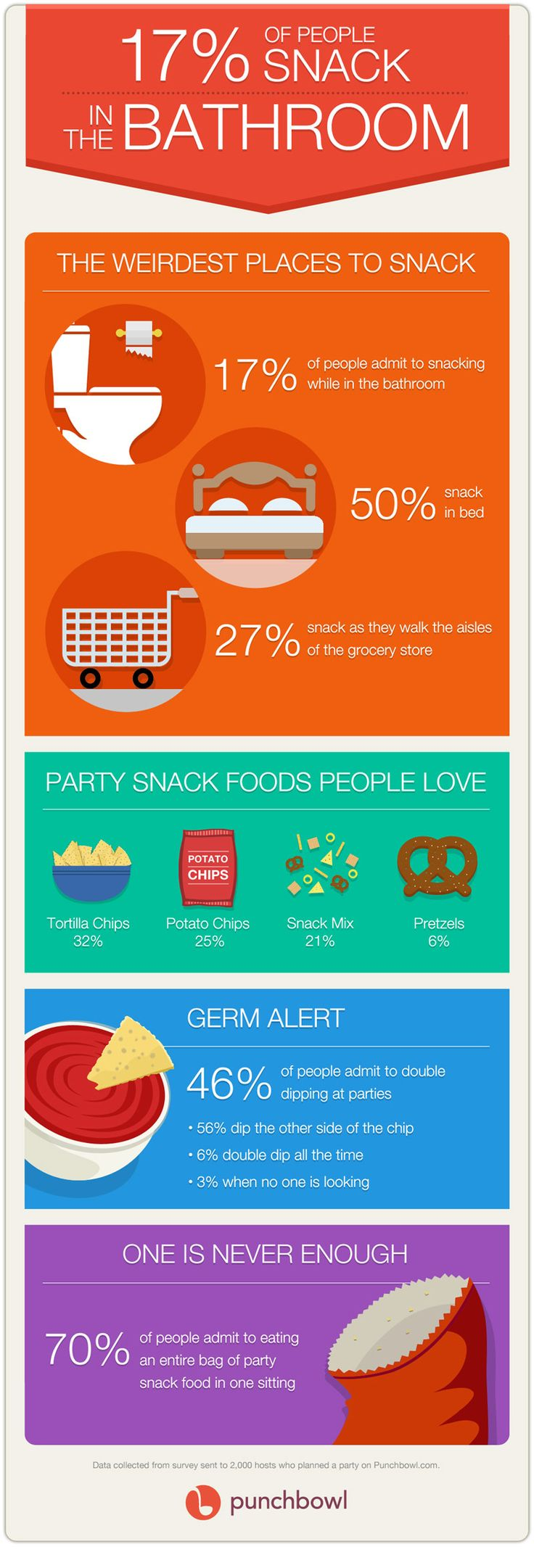 17% of people snack in the bathroom  http://www.punchbowl.com/trends/white-papers/mix-mingle-15-ways-snack-brands-can-be-the-life-of-the-party