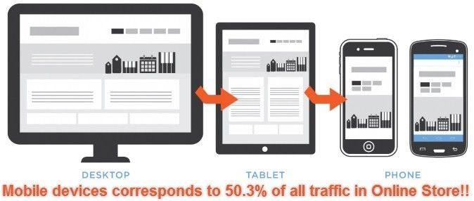 Mobile devices corresponds to 50.3% of all traffic in Online Store - See more at: http://www.esds.co.in/blog/mobile-devices-corresponds-to-50-3-of-all-traffic-in-online-store/ #news #research