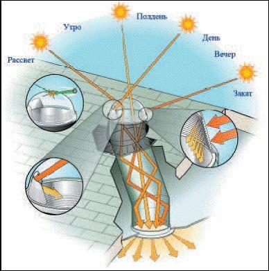 Рис. Схема работы дневного солнечного освещения
