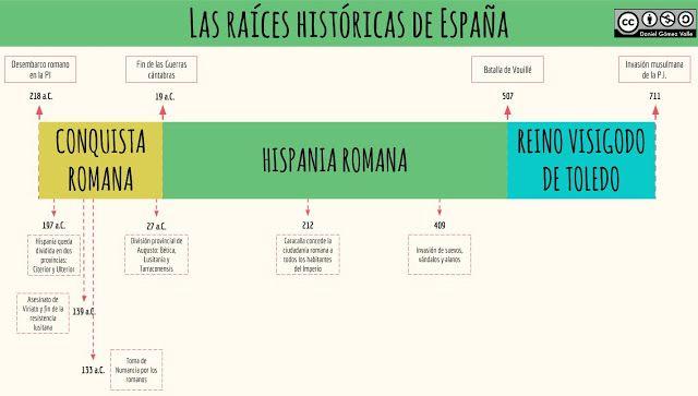 Eje Cronológico De Las Raíces Históricas De España Mapa Conceptual Apuntes De Clase Cronologico