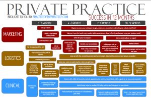Steps for growing your private practice in 12 months