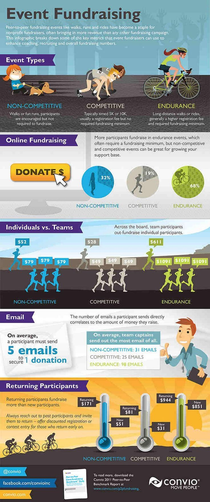 Infographic Peer to Peer Fundraising Events Raise the Most