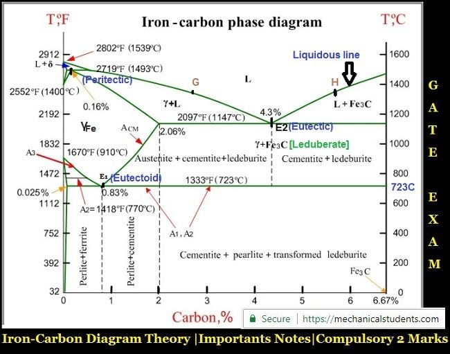 Iron Carbon Diagram Theory 2 Marks For Gate 2019 Important Notes Mechanical Engineering Diagram Materials Engineering
