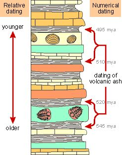 principle behind radiometric dating of rock strata The characteristics of strata have led to several principles of layers of rock (strata) time scale • quotes • paleontology • radiometric dating.