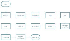 process flow chart examples for manufacturing: Use flowchart for better production management