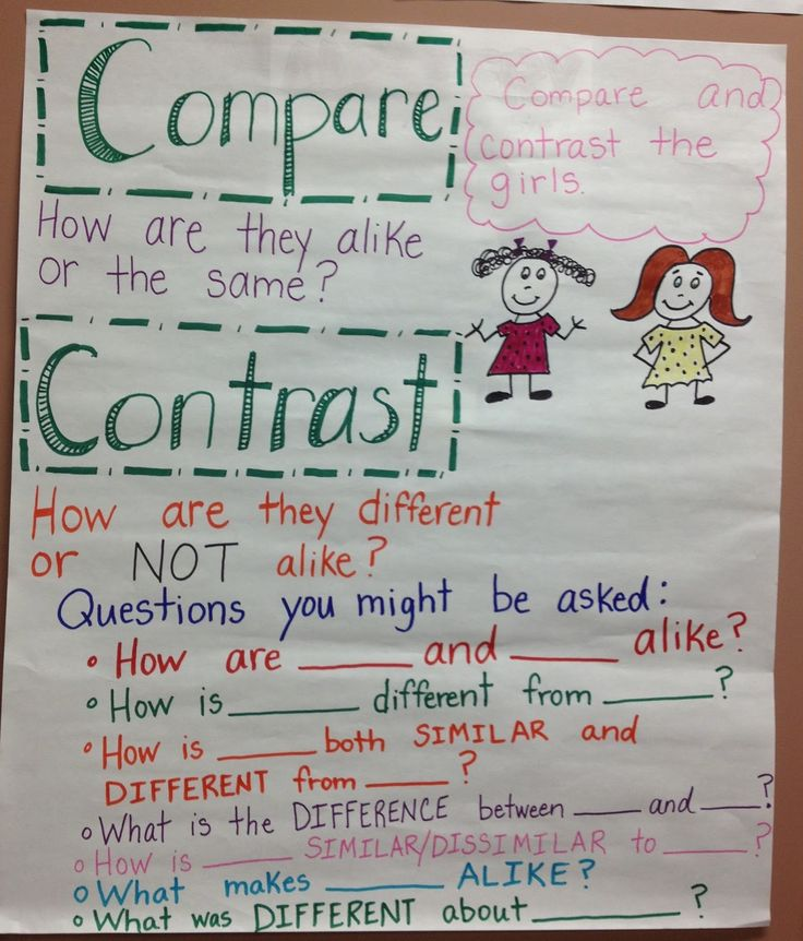 compare and contrast essays for third grade Middle school high school elementary school 4th grade 5th grade 3rd grade 2nd grade 1st grade free printable: compare and contrast compare and contrast.