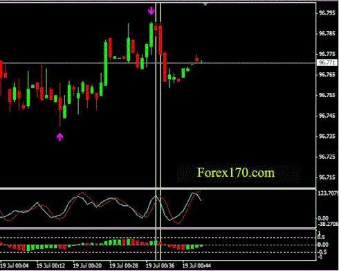 Trading cci forex 60