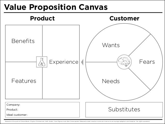 Value Proposition Canvas Product Benefits Customer Wants Fears - value proposition template