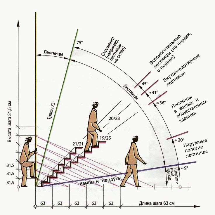 Different Types Of Staircases: Angles For Different Types Of Stairs In 2020 (With Images