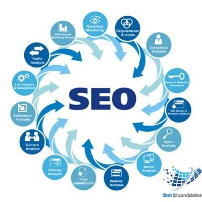 Free Classifieds Software company Jaipur, Seo company in Jaipur, Web development Jaipur, Online marketing Jaipur - Jaipur, Rajasthan - ADpress Non registration Free classifieds India.