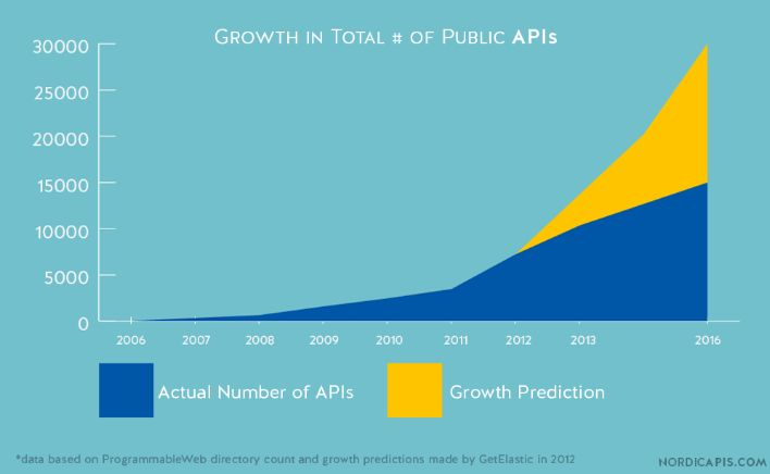 The Fintech API economy – an overview | Lending Times
