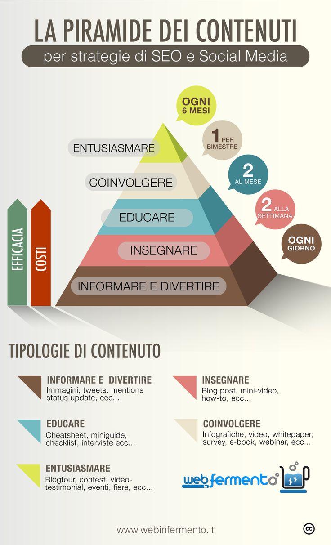 La piramide dei Contenuti per strategie di Seo e Social Media #content #socialmedia