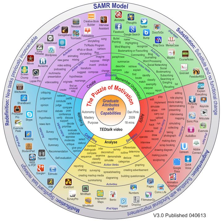 PadWheelV3: So when you take a Bloom's wheel, and smash it together with 60+ educational apps that allows learners to brainstorm, collaborate, research, create, curate, and create new knowledge–well, then you have the image.