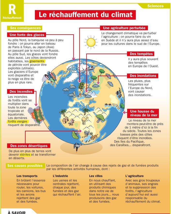 Fiche exposés : Le réchauffement du climat