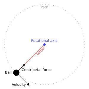 centripetal force and centrifugal force