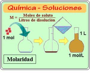 Quimica - Soluciones