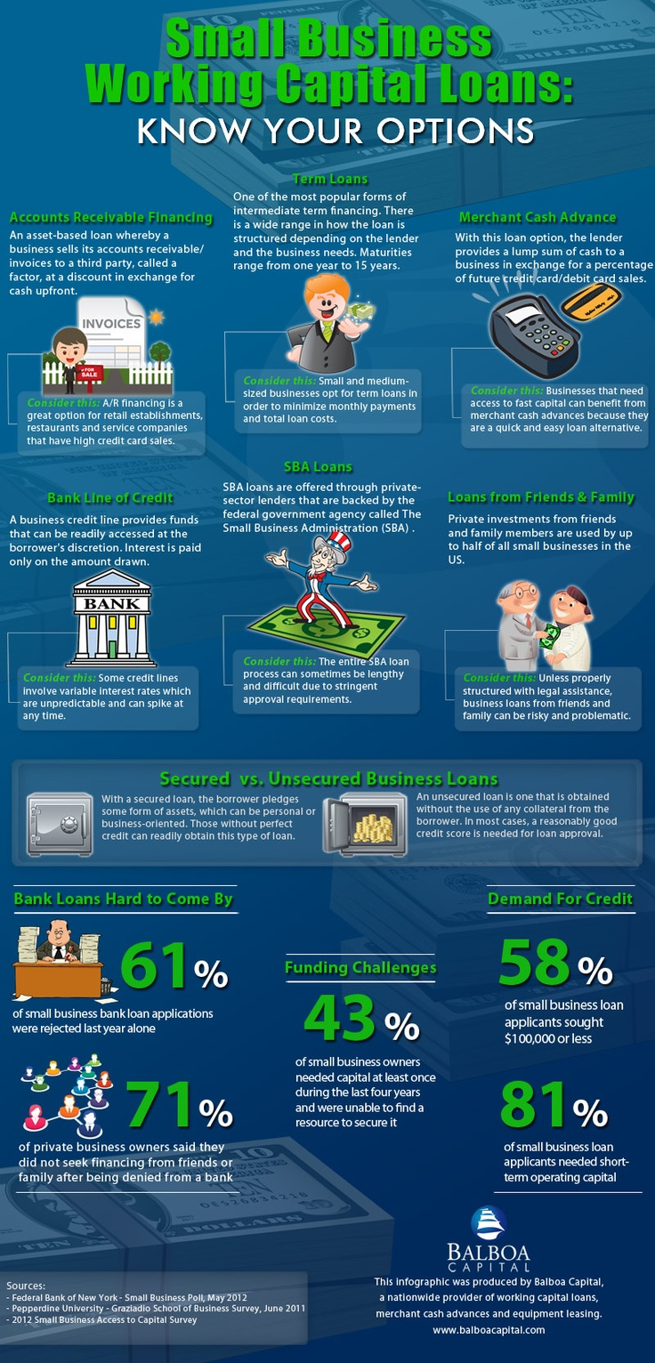 17 Best images about Financial Education Infographics on ...