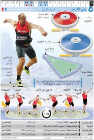RIO 2016: Olympic Discus Throw infographic