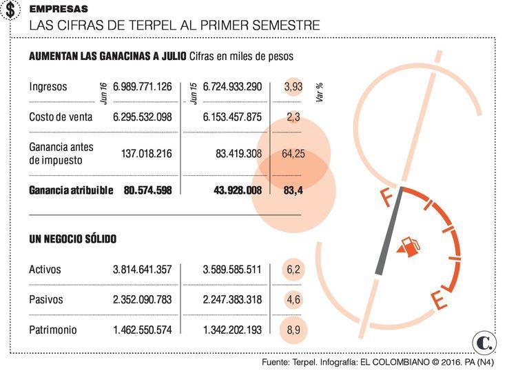 Terpel presentó resultados a junio de 2016