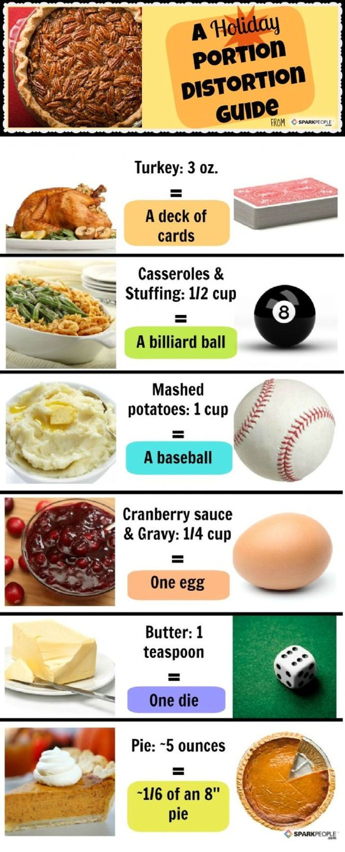 Great guide to perfect Thanksgiving portion sizes | via @SparkPeople