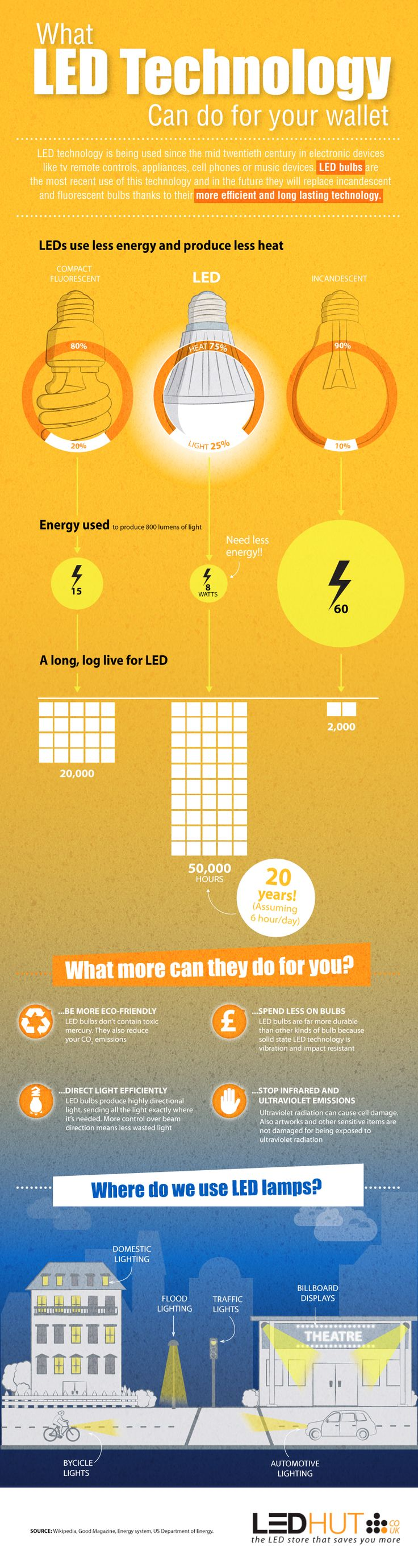 How LED Lights Can Save You Money | Visit our new infographic gallery at visualoop.com/