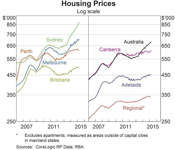 Let me prick this housing bubble talk - The Experts | Switzer