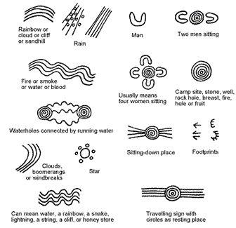 More Aboriginal art symbols used in Papunya Central Desert Art