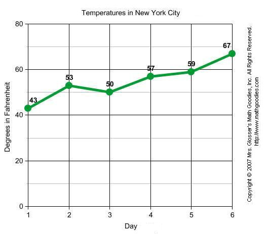 Line Graph data example and other lessons