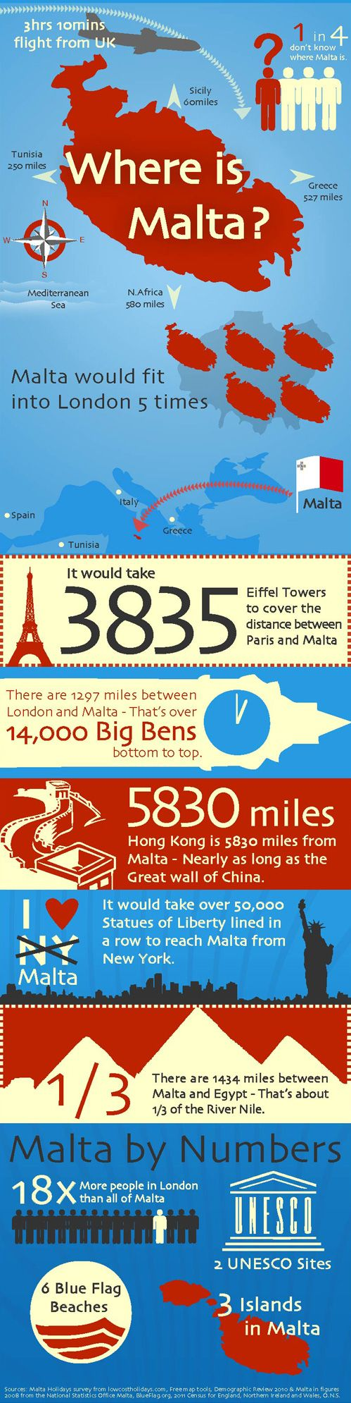 1 in 4 people don't know where Malta is. Find out exactly where to find it using this infographic!