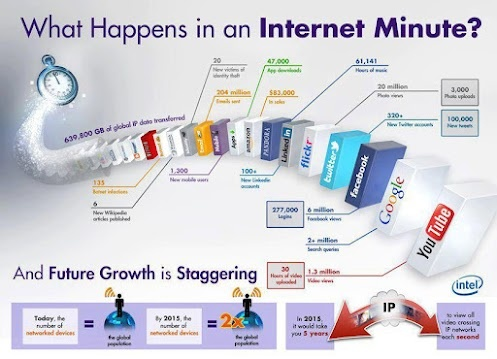 What Happens in an Internet Minute, April 2012.