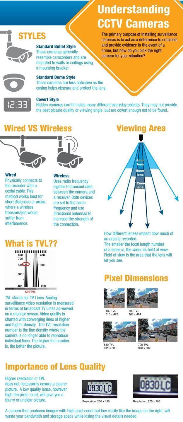 CCTV Camera & Surveillance Equipments | eRescue.in
