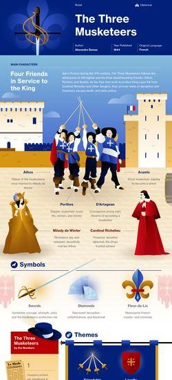 Examples List on Three Musketeers