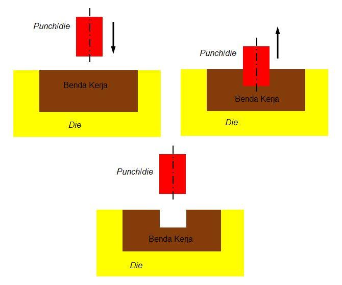 Piercing (Forging) Pembentukan Bahan Pembentukan Logam Original link http://ift.tt/2oIQwgu