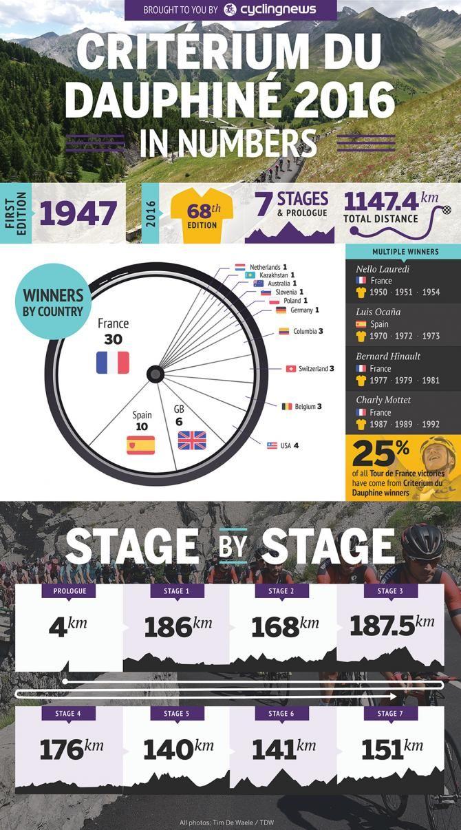 Criterium du Dauphine   Cyclingnews.com