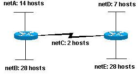 This document provides?basic information needed in order to configure your router for routing IP, such as how addresses are broken down and how subnetting