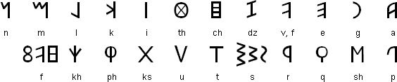 The Etruscan alphabet developed from a Western variety of the Greek alphabet brought to Italy by Euboean Greeks.