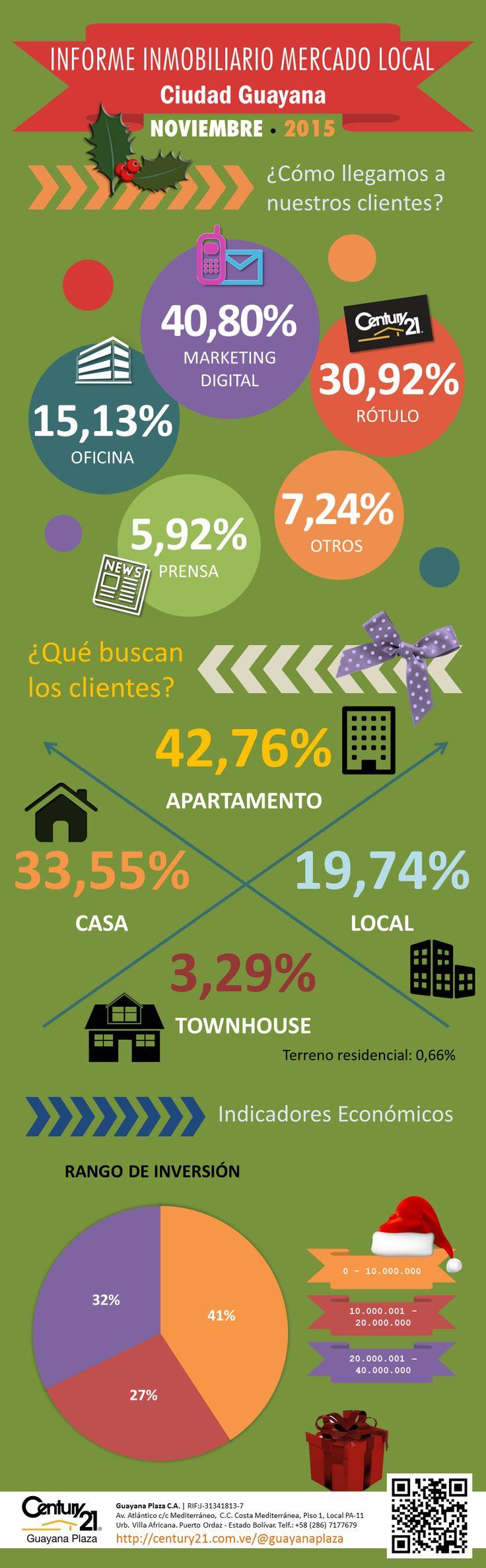"""INFORME INMOBILIARIO MERCADO LOCAL Ciudad Guayana - NOVIEMBRE - 2015 Ver editorial """"Escenario Económico General del País"""" en Google+: https://plus.google.com/u/0/b/100773989167117521317/collection/U-43CB  y en Facebook: https://www.facebook.com/GuayanaPlazaC21/notes"""