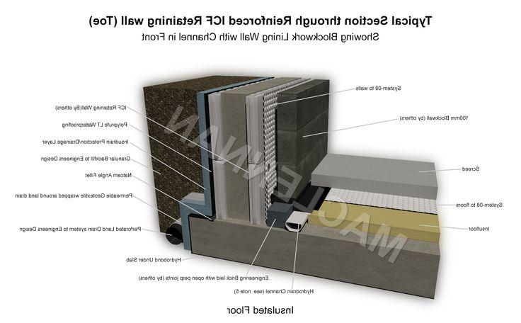 basement construction design contractors from Waterproof Basement Construction