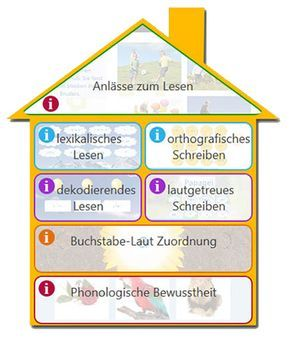 156 best Schule - Schriftspracherwerb images on Pinterest | 2nd ...
