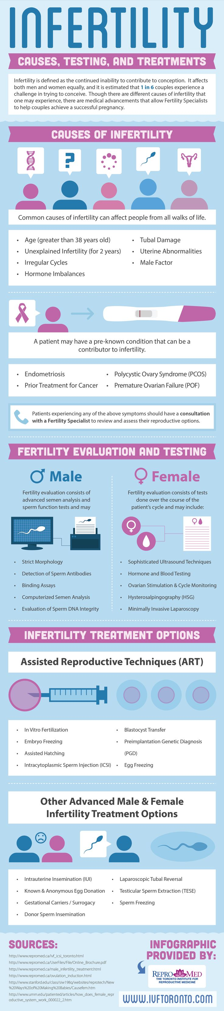 Infertility - Infographic