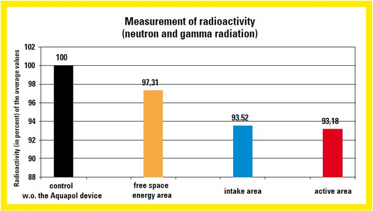 Measurement of radioactivity