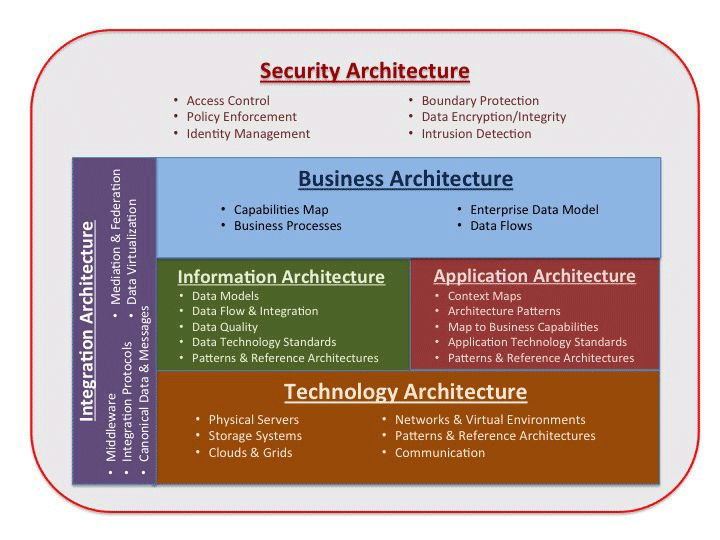40 best enterprise architecture images on pinterest | enterprise