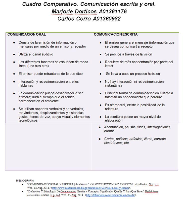 Cuadro Comparativo. Comunicación escrita y oral. Marjorie Dorticos A01361176 Carlos Corro A01360982