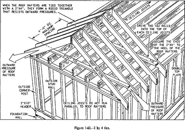 2x4s Tie Roof Rafters To Ceiling Joists To Reduce Outward