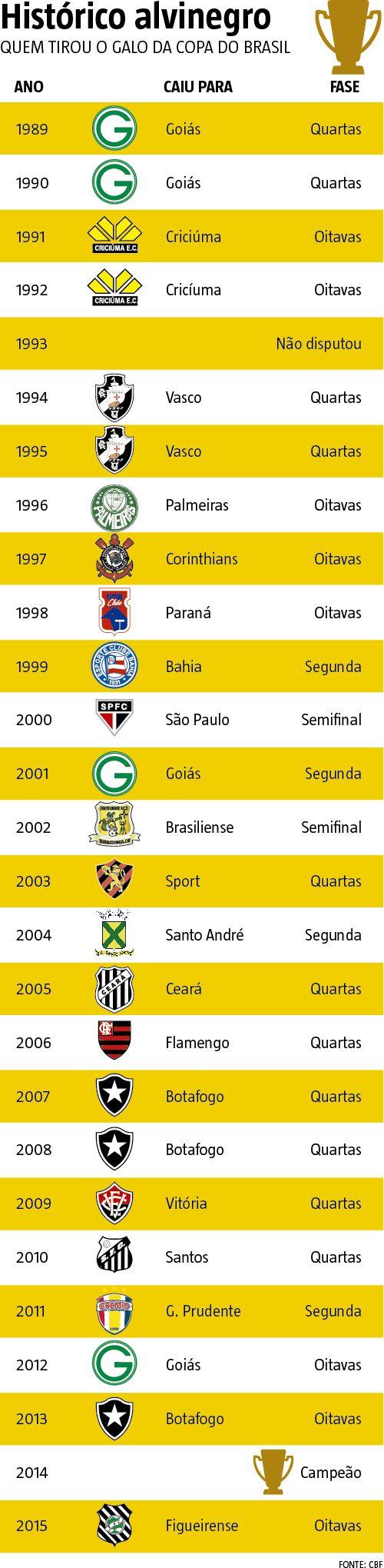 O retrospecto no mata-mata mantém o Galo com os pés no chão, mesmo após a vitória no duelo de ida, por 1 a 0, no Mineirão. Em 26 participações, o alvinegro foi eliminado 15 vezes por times considerados pequenos ou médios, como na semifinal de 2002, quando caiu diante do Brasiliense, com derrota por 5 a 1 no placar agregado. (19/10/2016) #CopaDoBrasil #Atlético #Galo #MataMata #Infográfico #Infografia #HojeEmDia