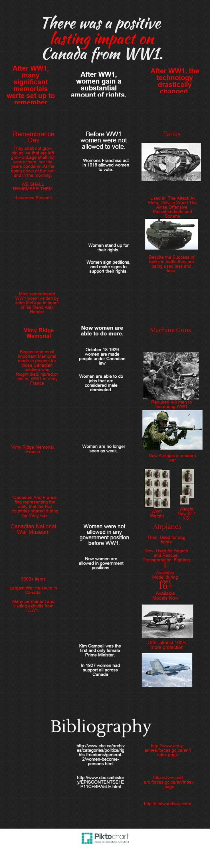 WWI Infographic - Spring 2015