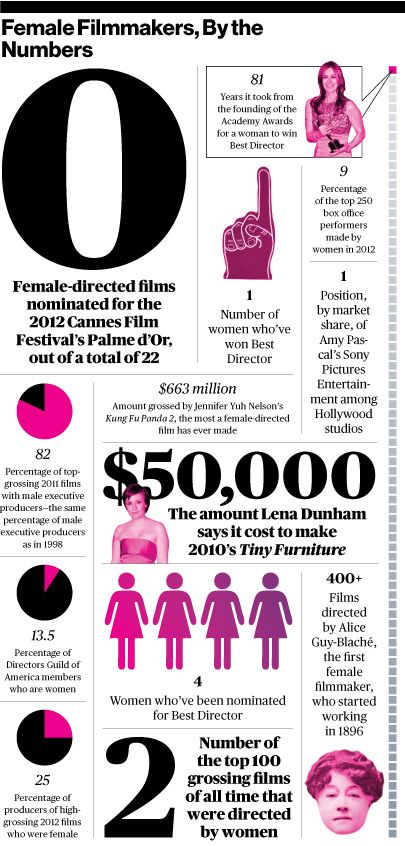 The Film Biz does not practice gender equality -- or even close to it. But we can build it better together.