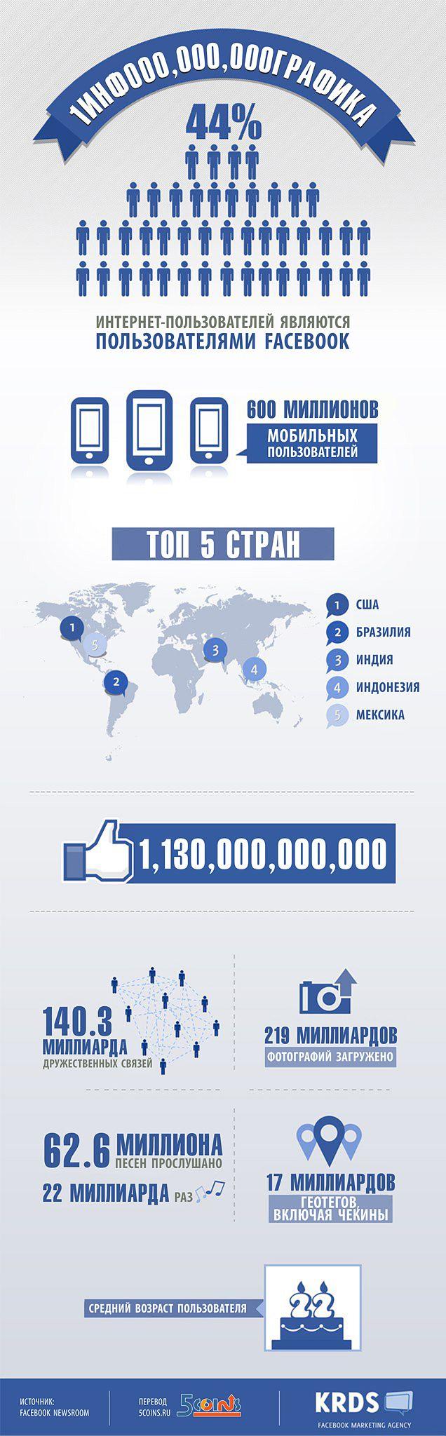 На прошлой неделе Facebook отпраздновал знаменательную цифру — 1 миллиард активных пользователей. В связи с этим сегодняшняя инфографика и свежайшие цифры от Facebook.#инфографика